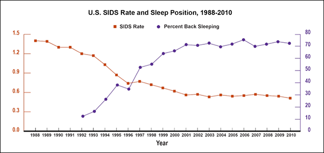 A line graph showing the U.S. SIDS rates and the percent of infants on the back sleep position from 1988 to 2010. The SIDS rate decreased steadily from a rate of approximately 1.4 in 1988 to approximately 0.5 in 2010. The percent of infants being put to sleep in the back sleeping position increased from approximately 15% in 1998 to approximately 72% in 2010.