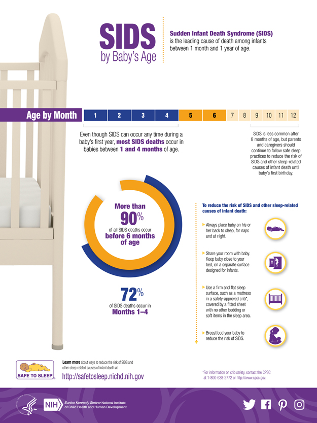 Sids By Baby S Age Infographic Safe To Sleep