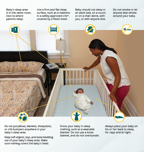Mom leaning over, looking at baby sleeping in crib, illustrating ways to reduce baby risk's of SIDS: Use a firm sleep surface, such as a mattress in a safety-approved* crib, covered by a fitted sheet; Do not use pillows, blankets, sheepskins, or crib bumpers anywhere in your baby's sleep area; Keep soft objects, toys, and loose bedding out of your baby's sleep area; Do not smoke or let anyone smoke around your baby; Make sure nothing covers the baby's head; Always place your baby on his or her back to sleep, for naps and at night; Dress your baby in sleep clothing, such as a one-piece sleeper,  and do not use a blanket; Baby's sleep area is next to where parents sleep; Baby should not sleep in an adult bed, on a couch, or on a chair alone, with you, or with anyone else. Inset image shows baby sleeping in bassinet; bassinet is next to adult bed; mom is in adult bed looking at baby in bassinet.